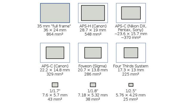 SensorSizes.jpg.1b090ff6c19c311cbae5e7282d205503.jpg
